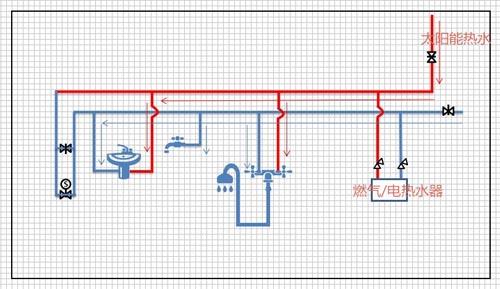 图3是太阳能热水器正常上水的过程,包括手动上水和自动上水,在冬季不